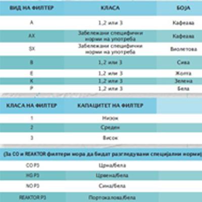 Табела за филтри
